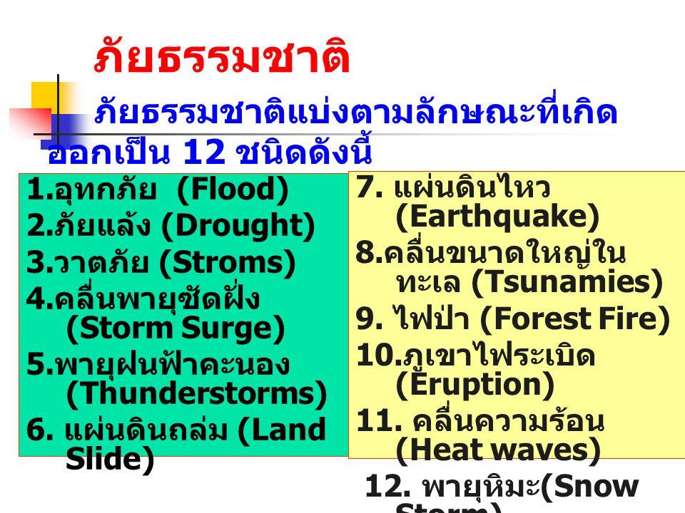 ภัยธรรมชาติ 1. อุทกภัย (Flood) 2. ภัยแล้ง (Drought) 3. วาตภัย (Stroms) 4. คลื่นพายุซัดฝั่ง (Storm Surge) 5. พายุฝนฟ้าคะนอง (Thunderstorms) 6. แผ่นดินถ