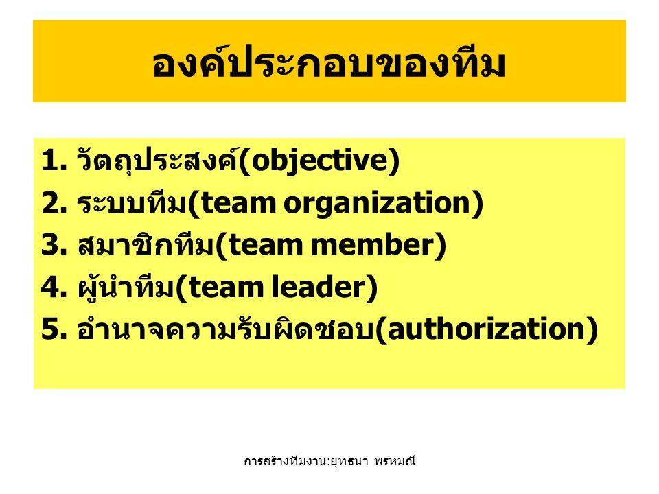 การสร้างทีมงาน : ยุทธนา พรหมณี องค์ประกอบของทีม 1. วัตถุประสงค์(objective) 2. ระบบทีม(team organization) 3. สมาชิกทีม(team member) 4. ผู้นำทีม(team le