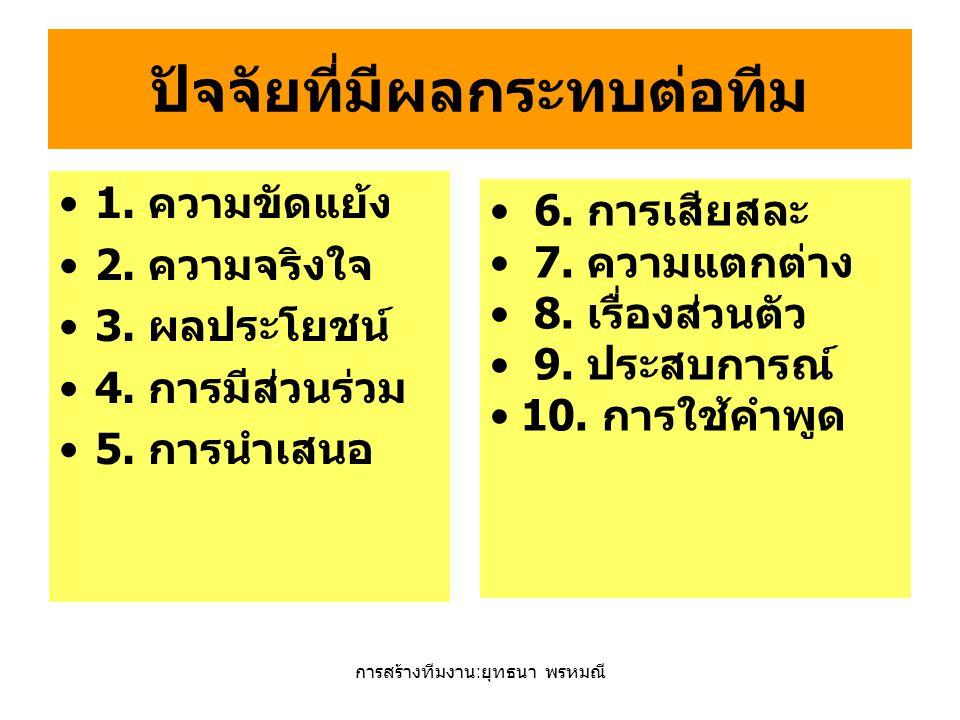 การสร้างทีมงาน : ยุทธนา พรหมณี ปัจจัยที่มีผลกระทบต่อทีม 1. ความขัดแย้ง 2. ความจริงใจ 3. ผลประโยชน์ 4. การมีส่วนร่วม 5. การนำเสนอ 6. การเสียสละ 7. ความ