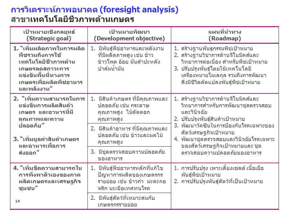 การวิเคราะห์ภาพอนาคต (foresight analysis) สาขาเทคโนโลยีชีวภาพด้านเกษตร 14 เป้าหมายเชิงกลยุทธ์ (Strategic goal) เป้าหมายพัฒนา (Development objective) แ