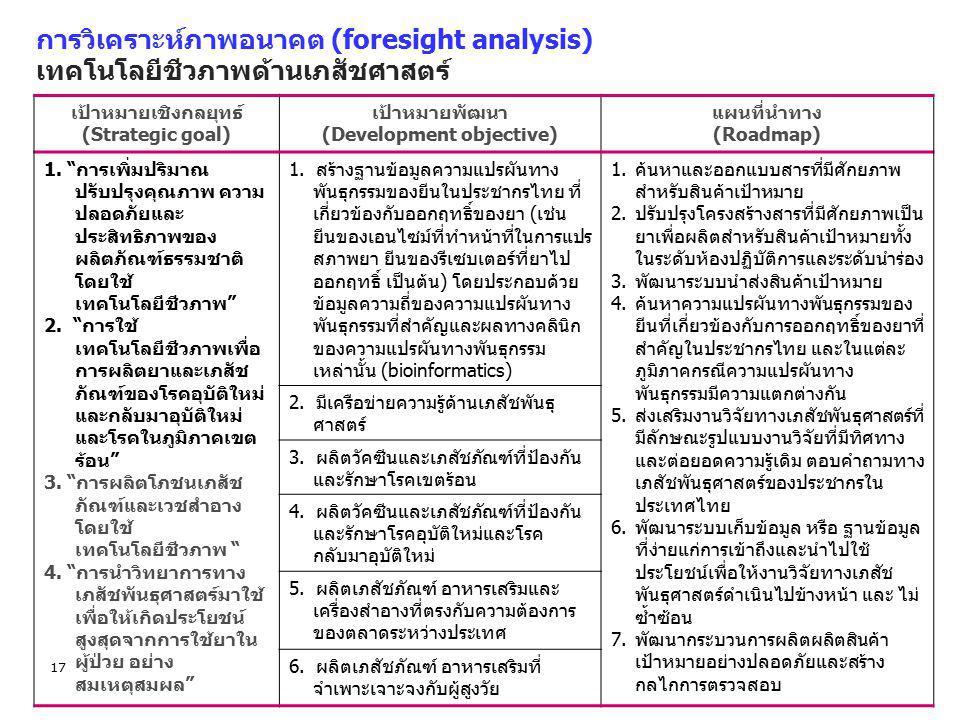 17 การวิเคราะห์ภาพอนาคต (foresight analysis) เทคโนโลยีชีวภาพด้านเภสัชศาสตร์ เป้าหมายเชิงกลยุทธ์ (Strategic goal) เป้าหมายพัฒนา (Development objective)