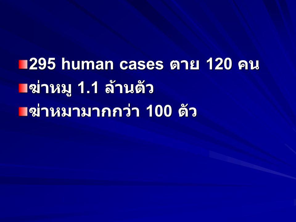 295 human cases ตาย 120 คน ฆ่าหมู 1.1 ล้านตัว ฆ่าหมามากกว่า 100 ตัว