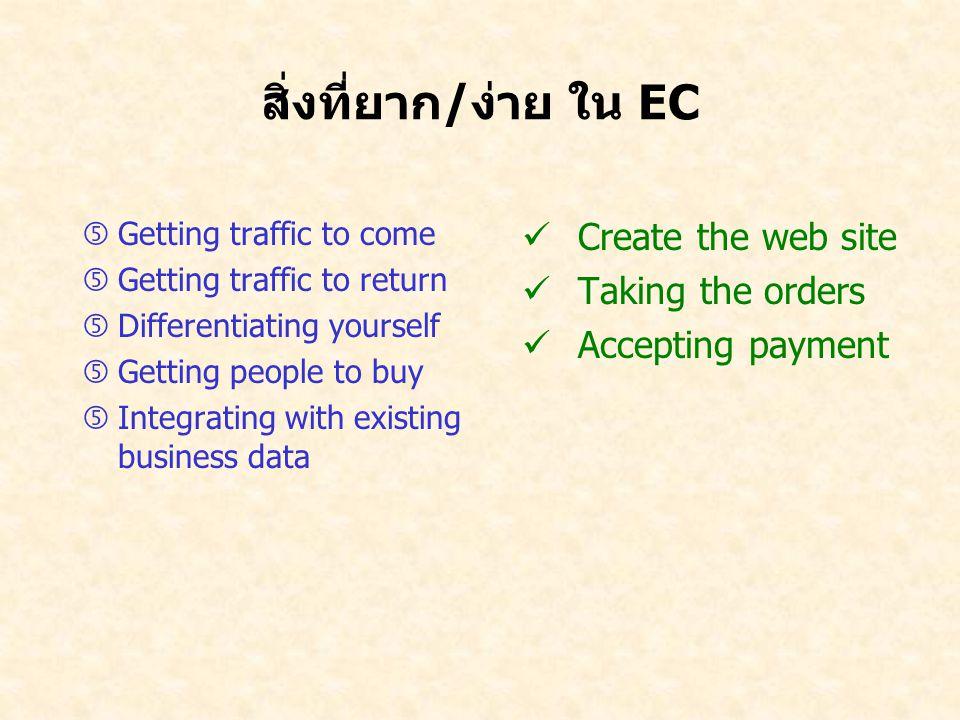 สิ่งที่ยาก/ง่าย ใน EC …Getting traffic to come …Getting traffic to return …Differentiating yourself …Getting people to buy …Integrating with existing