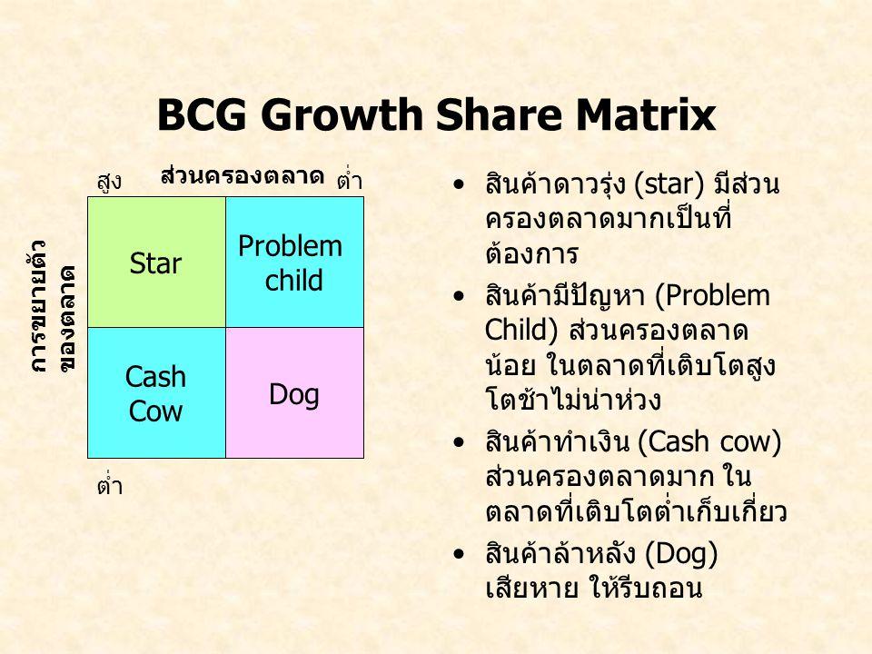 BCG Growth Share Matrix สินค้าดาวรุ่ง (star) มีส่วน ครองตลาดมากเป็นที่ ต้องการ สินค้ามีปัญหา (Problem Child) ส่วนครองตลาด น้อย ในตลาดที่เติบโตสูง โตช้