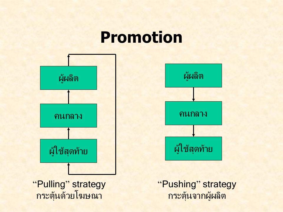 """Promotion ผู้ผลิต คนกลาง ผู้ใช้สุดท้าย ผู้ผลิต คนกลาง ผู้ใช้สุดท้าย """" Pushing """" strategy กระตุ้นจากผู้ผลิต """" Pulling """" strategy กระตุ้นด้วยโฆษณา"""