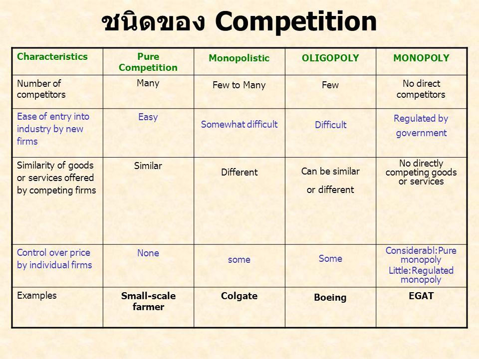 ชนิดของ Competition CharacteristicsPure Competition MonopolisticOLIGOPOLYMONOPOLY Number of competitors Many Few to ManyFew No direct competitors Ease