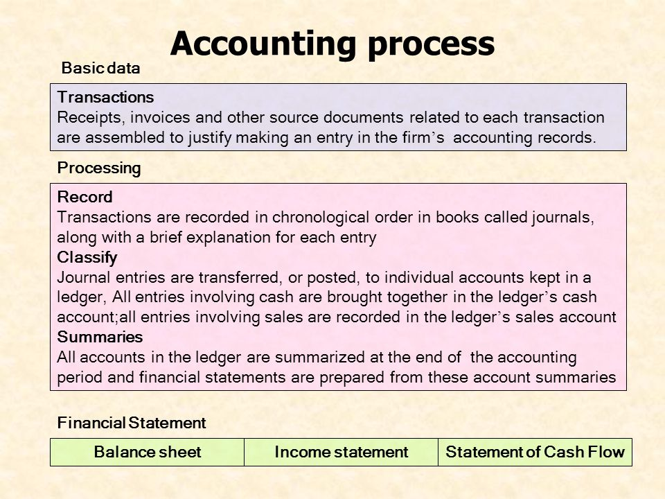 Accounting process Transactions Receipts, invoices and other source documents related to each transaction are assembled to justify making an entry in