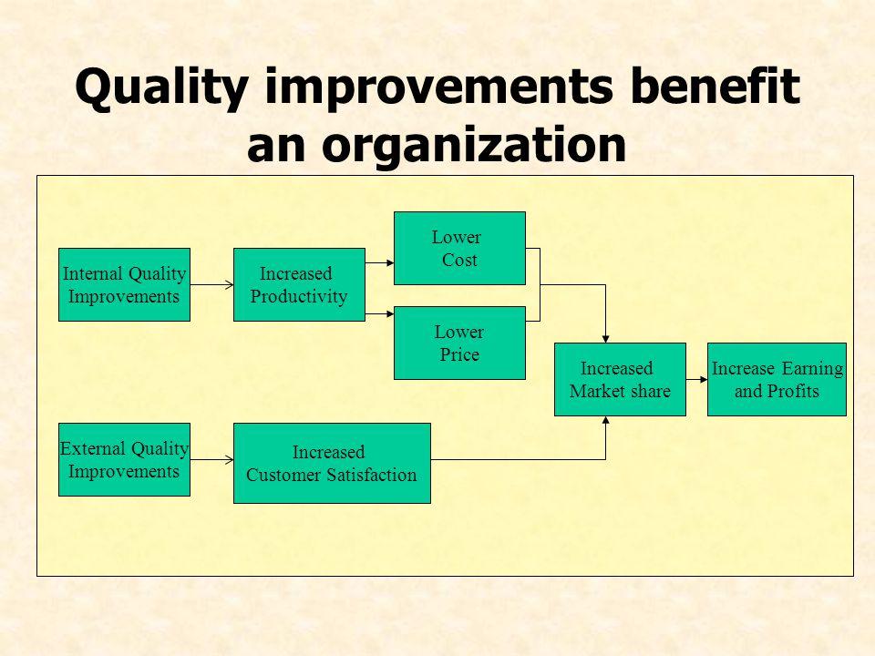 Quality improvements benefit an organization Internal Quality Improvements External Quality Improvements Increased Productivity Increased Customer Sat
