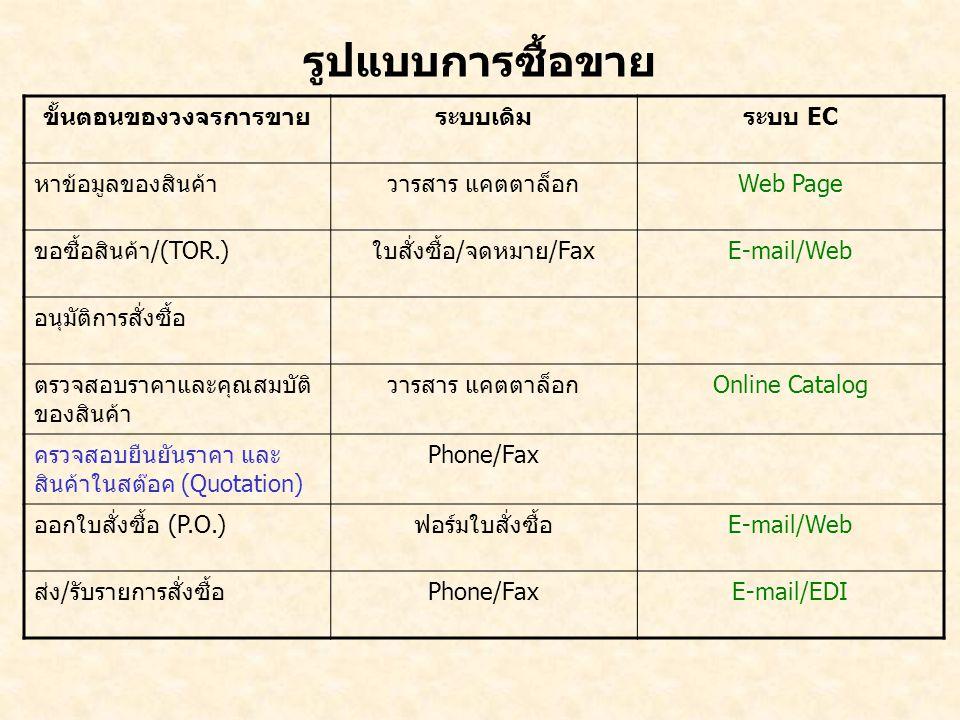 รูปแบบการซื้อขาย ขั้นตอนของวงจรการขายระบบเดิมระบบ EC หาข้อมูลของสินค้าวารสาร แคตตาล็อกWeb Page ขอซื้อสินค้า/(TOR.)ใบสั่งซื้อ/จดหมาย/FaxE-mail/Web อนุม