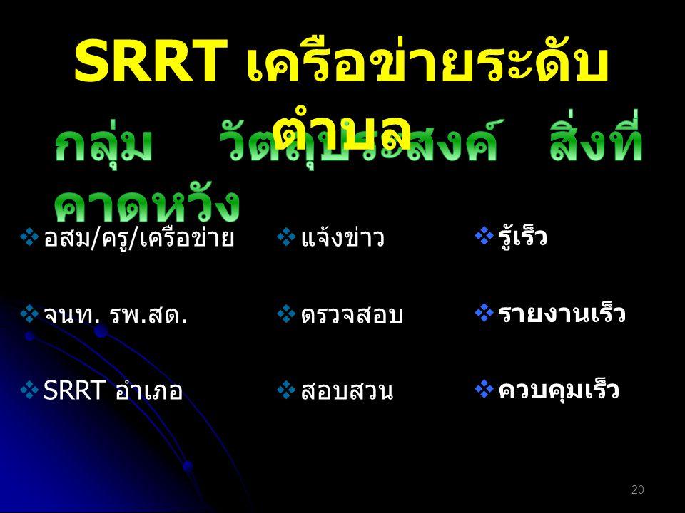  อสม/ครู/เครือข่าย  จนท. รพ.สต.  SRRT อำเภอ  แจ้งข่าว  ตรวจสอบ  สอบสวน  รู้เร็ว  รายงานเร็ว  ควบคุมเร็ว 20 SRRT เครือข่ายระดับ ตำบล