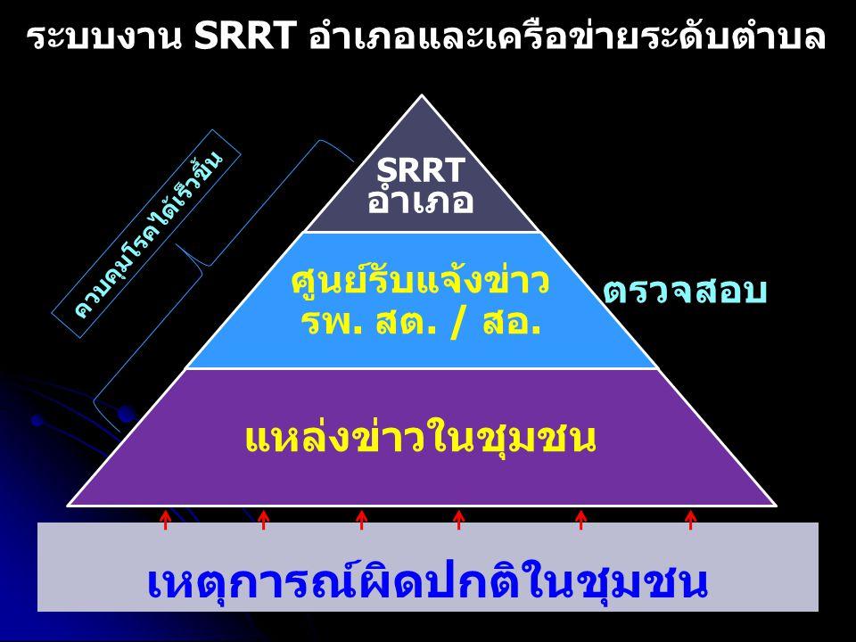 ระบบงาน SRRT อำเภอและเครือข่ายระดับตำบล SRRT อำเภอ ศูนย์รับแจ้งข่าว รพ. สต. / สอ. แหล่งข่าวในชุมชน เหตุการณ์ผิดปกติในชุมชน สอบสวน ตรวจสอบ แจ้งข่าว ควบ