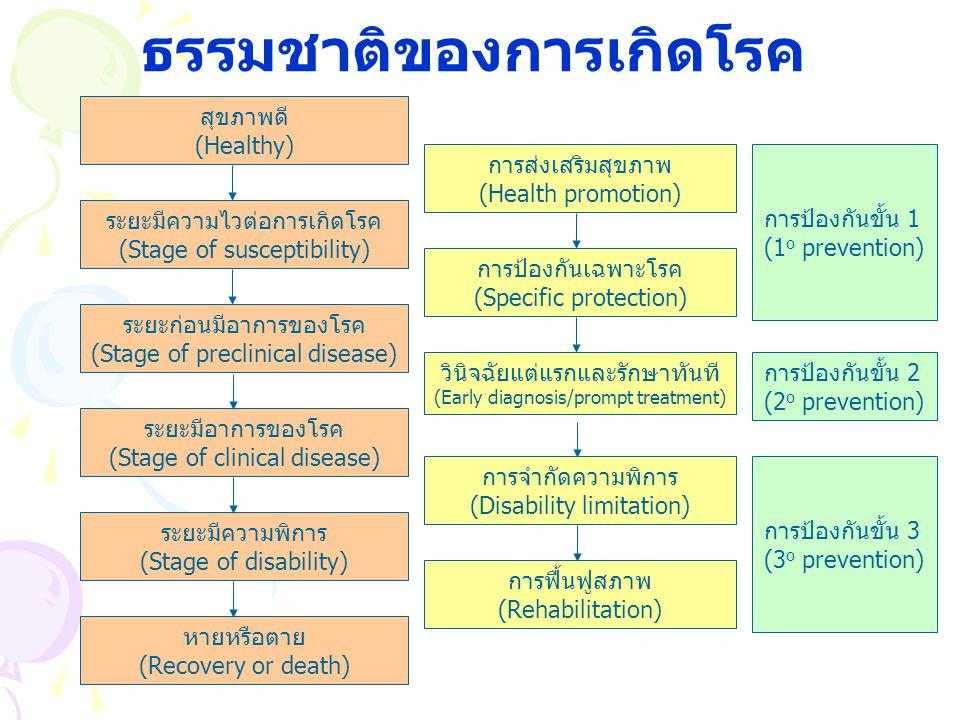 ธรรมชาติของการเกิดโรค สุขภาพดี (Healthy) ระยะมีความไวต่อการเกิดโรค (Stage of susceptibility) ระยะก่อนมีอาการของโรค (Stage of preclinical disease) ระยะ