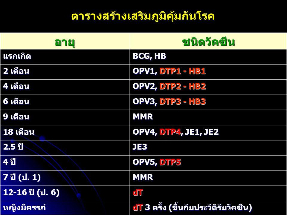 ตารางสร้างเสริมภูมิคุ้มกันโรคอายุชนิดวัคซีน แรกเกิด BCG, HB 2 เดือน OPV1, DTP1 - HB1 4 เดือน OPV2, DTP2 - HB2 6 เดือน OPV3, DTP3 - HB3 9 เดือน MMR 18