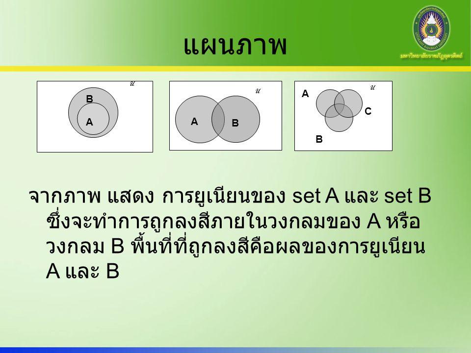 แผนภาพ จากภาพ แสดง การยูเนียนของ set A และ set B ซึ่งจะทำการถูกลงสีภายในวงกลมของ A หรือ วงกลม B พื้นที่ที่ถูกลงสีคือผลของการยูเนียน A และ B U B A A B