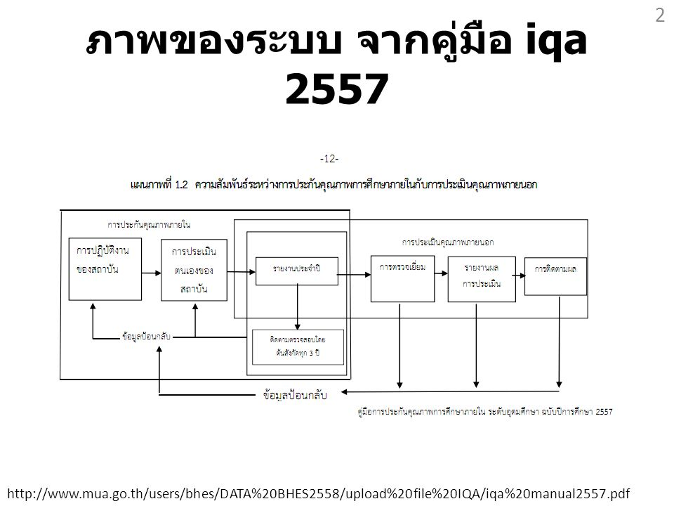 ภาพของระบบ จากคู่มือ iqa 2557 2 http://www.mua.go.th/users/bhes/DATA%20BHES2558/upload%20file%20IQA/iqa%20manual2557.pdf
