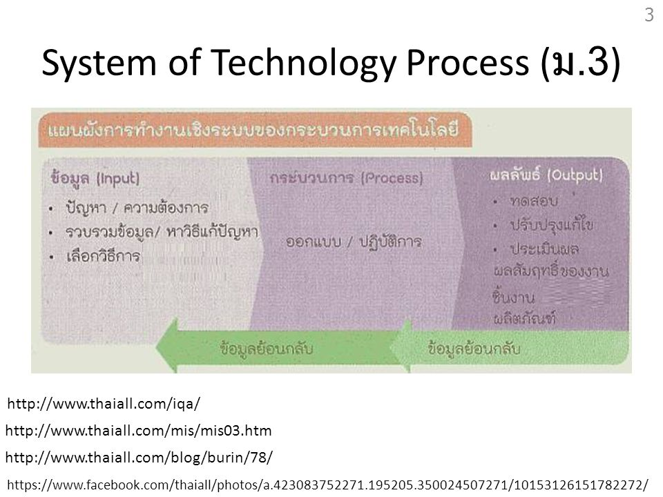 System of Technology Process ( ม.3) https://www.facebook.com/thaiall/photos/a.423083752271.195205.350024507271/10153126151782272/ http://www.thaiall.c