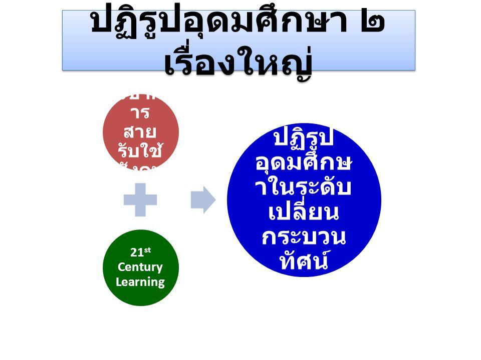 ปฏิรูปอุดมศึกษา ๒ เรื่องใหญ่ วิชาก าร สาย รับใช้ สังคม 21 st Century Learning ปฏิรูป อุดมศึกษ าในระดับ เปลี่ยน กระบวน ทัศน์