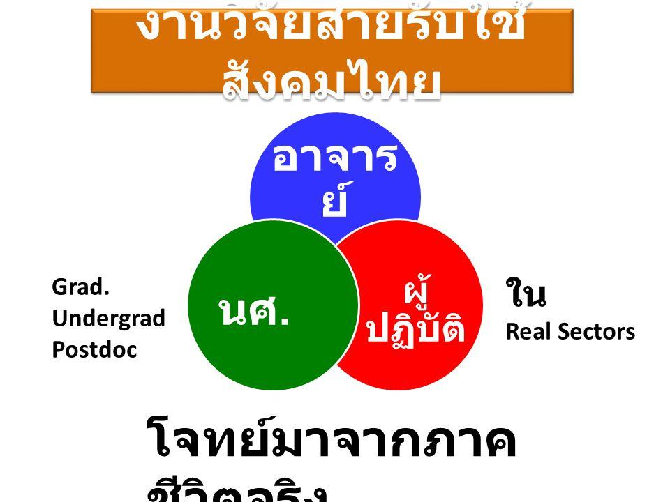 งานวิจัยสายรับใช้ สังคมไทย อาจาร ย์ ผู้ ปฏิบัติ นศ. โจทย์มาจากภาค ชีวิตจริง Grad. Undergrad Postdoc ใน Real Sectors