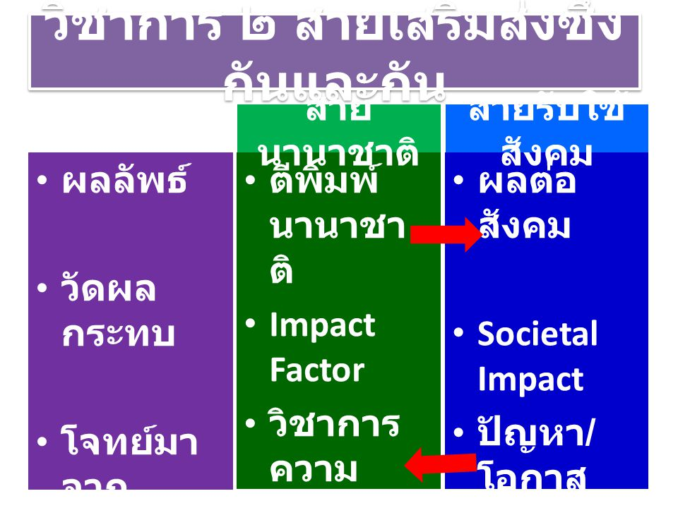 3Rs + 7Cs Reading, 'Riting, 'Rithmetics Critical thinking & problem solving Creativity & innovation Collaboration, teamwork & leadership Cross-cultural understanding Communication, information & media literacy ( 2 – 3 ภาษา ) Computing & media literacy Career & learning self-reliance Change + 2L Learning Leadership