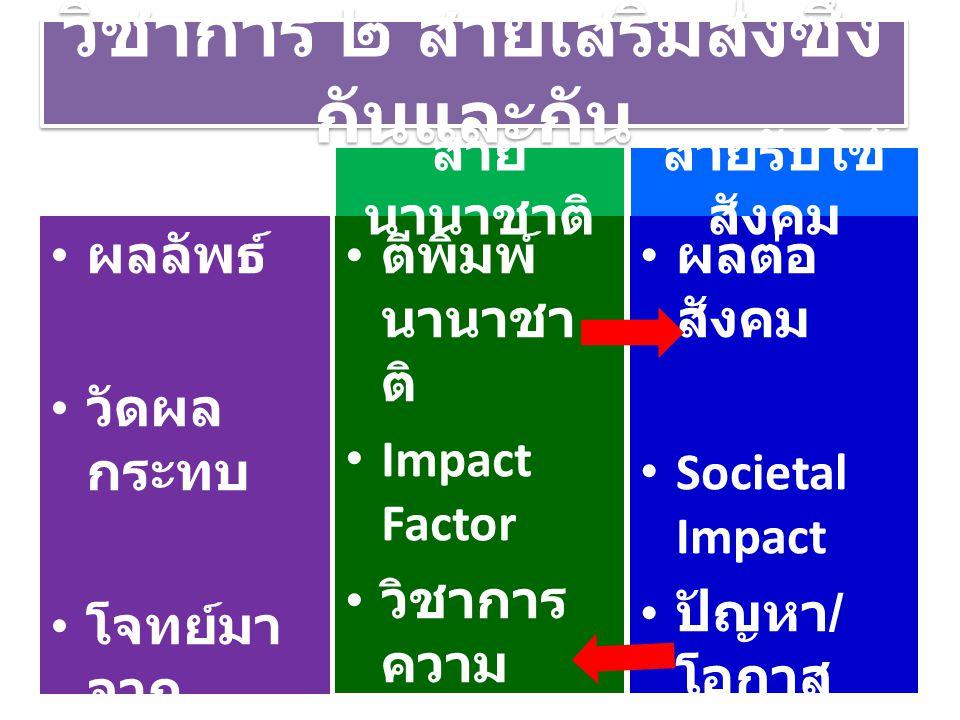 วิชาการ ๒ สายเสริมส่งซึ่ง กันและกัน ผลลัพธ์ วัดผล กระทบ โจทย์มา จาก ตีพิมพ์ นานาชา ติ Impact Factor วิชาการ ความ อยากรู้ ผลต่อ สังคม Societal Impact ป
