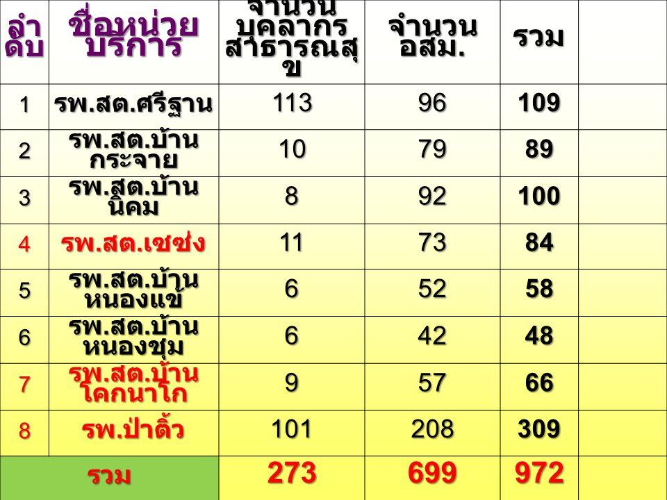 ลำ ดับ ชื่อหน่วย บริการ จำนวน บุคลากร สาธารณสุ ข จำนวน อสม. รวม 1 รพ. สต. ศรีฐาน 11396109 2 รพ. สต. บ้าน กระจาย 107989 3 รพ. สต. บ้าน นิคม 892100 4 รพ