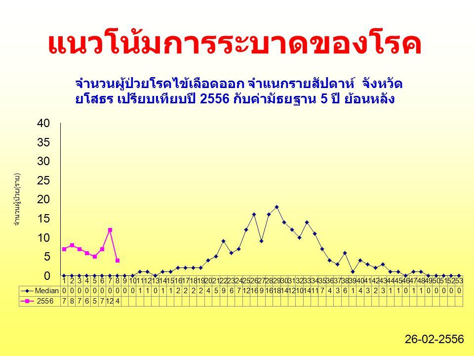 แนวโน้มการระบาดของโรค 26-02-2556