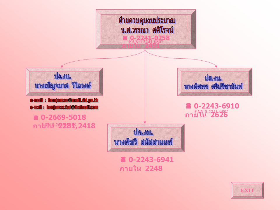  0-2241-0258 ภายใน 2451 FAX 0-2241-0807  0-2243-6910 ภายใน 2626 FAX 0-2241-0807  0-2669-5018 ภายใน 2281,2418  0-2243-6941 ภายใน 2248 FAX 0-2669-50