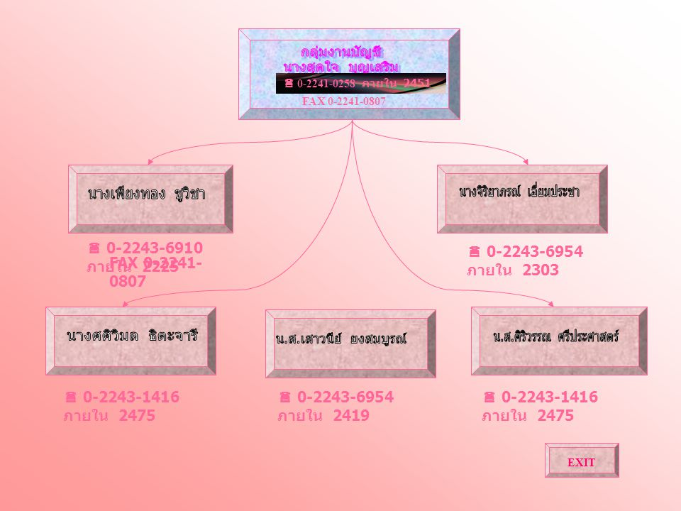 EXIT  0-2241-0258 ภายใน 2451 FAX 0-2241-0807  0-2243-6954 ภายใน 2303  0-2243-6910 ภายใน 2225 FAX 0-2241- 0807  0-2243-1416 ภายใน 2475  0-2243-695