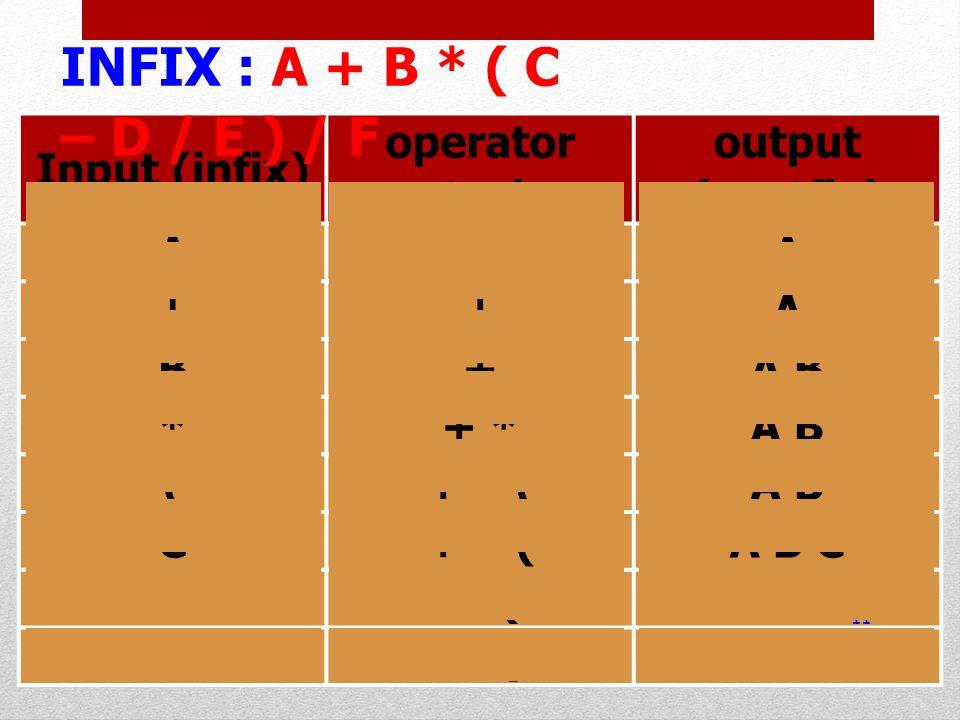 Input (infix) operator stack output (postfix) A-A ++A B+A B *+ *A B (+ * (A B C+ * (A B C -+ * ( -A B C D+ * ( -A B C D 11 INFIX : A + B * ( C – D / E