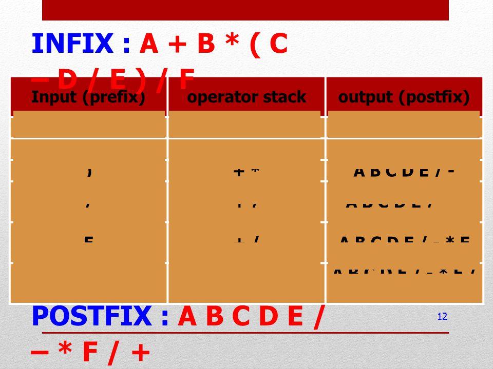 Input (prefix)operator stackoutput (postfix) /+ * ( - /A B C D E+ * ( - /A B C D E )+ *A B C D E / - /+ /A B C D E / - * F+ /A B C D E / - * F -- A B