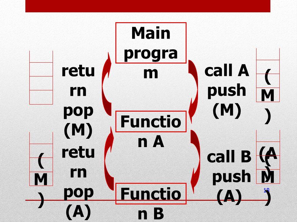 18 Main progra m Functio n A Functio n B call A push (M) call B push (A) (M)(M) (A ) (M)(M) retu rn pop (A) (M)(M) retu rn pop (M)