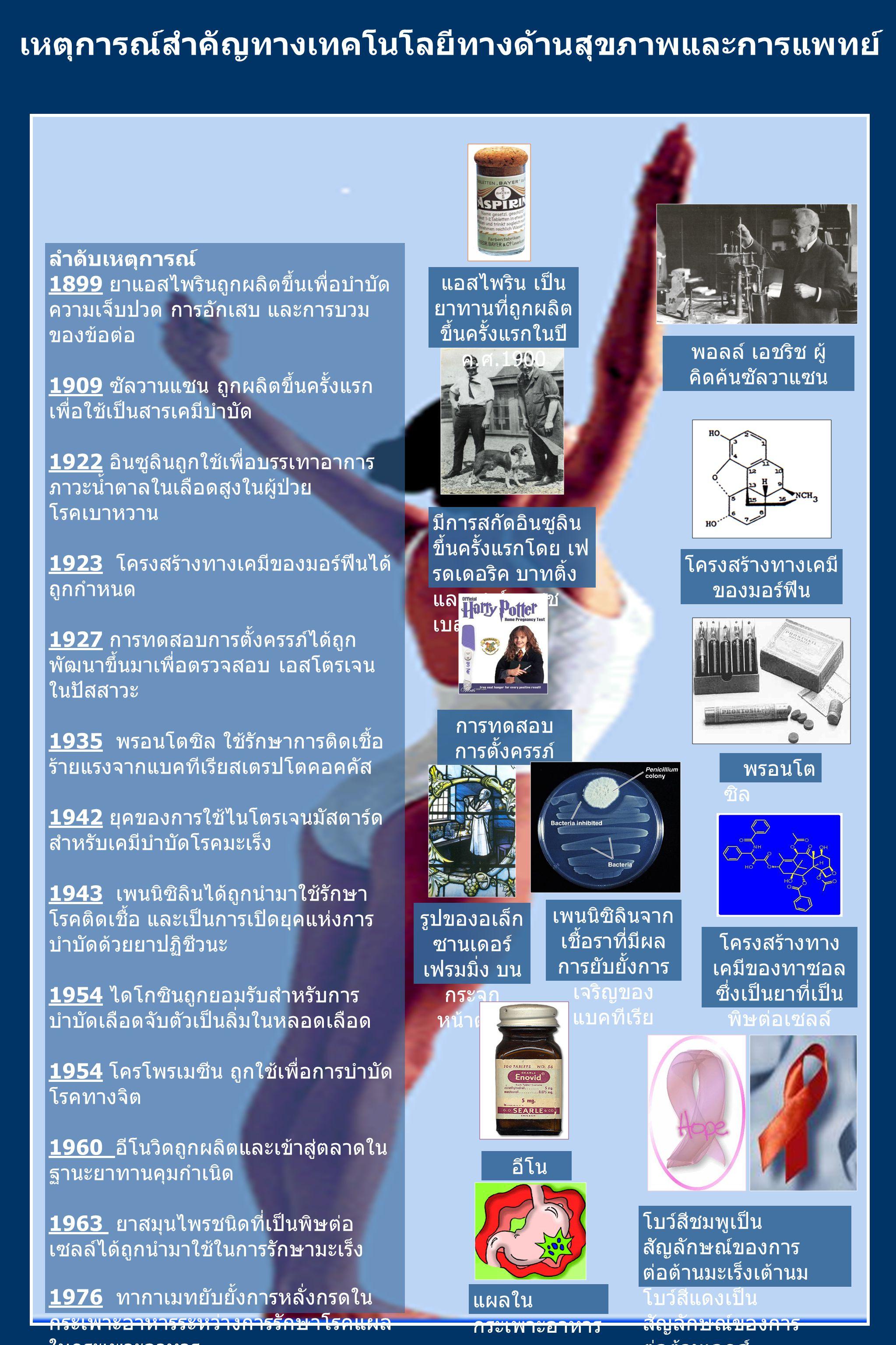 เหตุการณ์สำคัญทางเทคโนโลยีทางด้านสุขภาพและการแพทย์ ลำดับเหตุการณ์ 1899 ยาแอสไพรินถูกผลิตขึ้นเพื่อบำบัด ความเจ็บปวด การอักเสบ และการบวม ของข้อต่อ 1909 ซัลวานแซน ถูกผลิตขึ้นครั้งแรก เพื่อใช้เป็นสารเคมีบำบัด 1922 อินซูลินถูกใช้เพื่อบรรเทาอาการ ภาวะน้ำตาลในเลือดสูงในผู้ป่วย โรคเบาหวาน 1923 โครงสร้างทางเคมีของมอร์ฟีนได้ ถูกกำหนด 1927 การทดสอบการตั้งครรภ์ได้ถูก พัฒนาขึ้นมาเพื่อตรวจสอบ เอสโตรเจน ในปัสสาวะ 1935 พรอนโตซิล ใช้รักษาการติดเชื้อ ร้ายแรงจากแบคทีเรียสเตรปโตคอคคัส 1942 ยุคของการใช้ไนโตรเจนมัสตาร์ด สำหรับเคมีบำบัดโรคมะเร็ง 1943 เพนนิซิลินได้ถูกนำมาใช้รักษา โรคติดเชื้อ และเป็นการเปิดยุคแห่งการ บำบัดด้วยยาปฏิชีวนะ 1954 ไดโกซินถูกยอมรับสำหรับการ บำบัดเลือดจับตัวเป็นลิ่มในหลอดเลือด 1954 โครโพรเมซีน ถูกใช้เพื่อการบำบัด โรคทางจิต 1960 อีโนวิดถูกผลิตและเข้าสู่ตลาดใน ฐานะยาทานคุมกำเนิด 1963 ยาสมุนไพรชนิดที่เป็นพิษต่อ เซลล์ได้ถูกนำมาใช้ในการรักษามะเร็ง 1976 ทากาเมทยับยั้งการหลั่งกรดใน กระเพาะอาหารระหว่างการรักษาโรคแผล ในกระเพาะอาหาร 1977 ทาโมซิเฟนชักนำตัวยับยั้ง ฮอร์โมนในการบำบัดโรคมะเร็ง 1987 ซิโดวูดีน (AZT) ได้รับการยอมรับ โดย FDA สำหรับการบำบัดโรคติดเชื้อ เอดส์ พอลล์ เอชริช ผู้ คิดค้นซัลวาแซน มีการสกัดอินซูลิน ขึ้นครั้งแรกโดย เฟ รดเดอริค บาทติ้ง และ ชาร์ล เฮช เบส พรอนโต ซิล รูปของอเล็ก ซานเดอร์ เฟรมมิ่ง บน กระจก หน้าต่าง เพนนิซิลินจาก เชื้อราที่มีผล การยับยั้งการ เจริญของ แบคทีเรีย อีโน วิด โครงสร้างทาง เคมีของทาซอล ซึ่งเป็นยาที่เป็น พิษต่อเซลล์ แผลใน กระเพาะอาหาร โบว์สีชมพูเป็น สัญลักษณ์ของการ ต่อต้านมะเร็งเต้านม โบว์สีแดงเป็น สัญลักษณ์ของการ ต่อต้านเอดส์ แอสไพริน เป็น ยาทานที่ถูกผลิต ขึ้นครั้งแรกในปี ค.