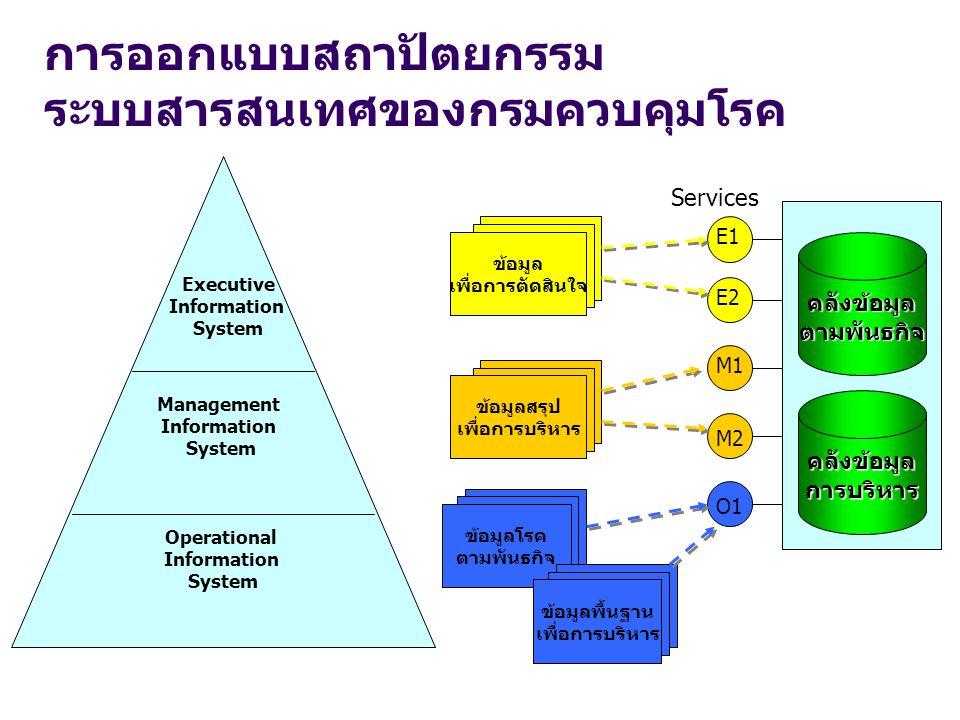 การออกแบบสถาปัตยกรรม ระบบสารสนเทศของกรมควบคุมโรค ข้อมูลโรค ตามพันธกิจ ข้อมูลพื้นฐาน เพื่อการบริหาร ข้อมูลสรุป เพื่อการบริหาร ข้อมูล เพื่อการตัดสินใจ ค