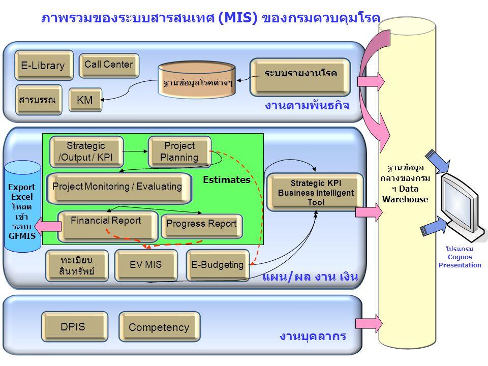 ภาพรวมของระบบสารสนเทศ (MIS) ของกรมควบคุมโรค ฐานข้อมูล กลางของกรม ฯ Data Warehouse ระบบรายงานโรค งานตามพันธกิจ KM E-Library Call Center สารบรรณ ฐานข้อม