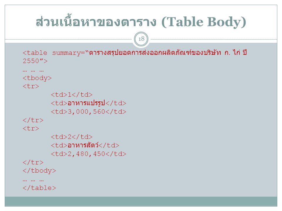 ส่วนเนื้อหาของตาราง (Table Body) 18 … … … 1 อาหารแปรรูป 3,000,560 2 อาหารสัตว์ 2,480,450 … … …