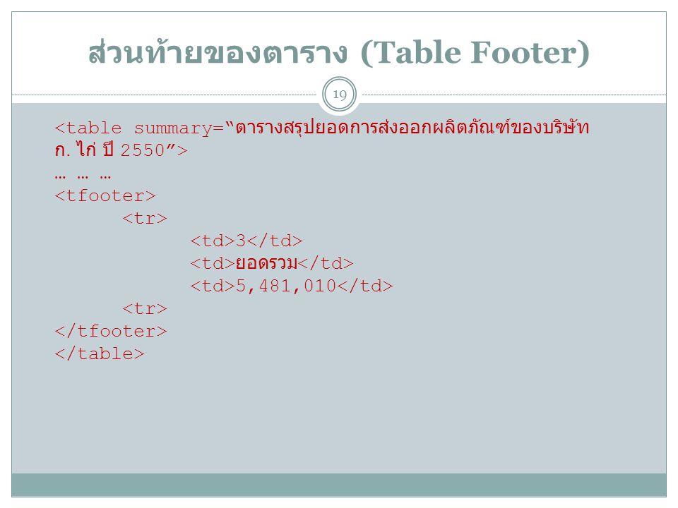 ส่วนท้ายของตาราง (Table Footer) 19 … … … 3 ยอดรวม 5,481,010