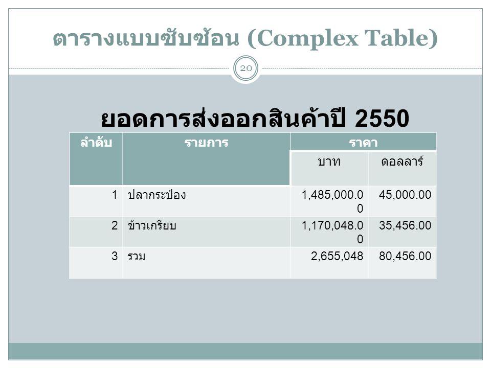 ตารางแบบซับซ้อน (Complex Table) 20 ลำดับรายการราคา บาทดอลลาร์ 1 ปลากระป๋อง 1,485,000.0 0 45,000.00 2 ข้าวเกรียบ 1,170,048.0 0 35,456.00 3 รวม 2,655,04880,456.00 ยอดการส่งออกสินค้าปี 2550