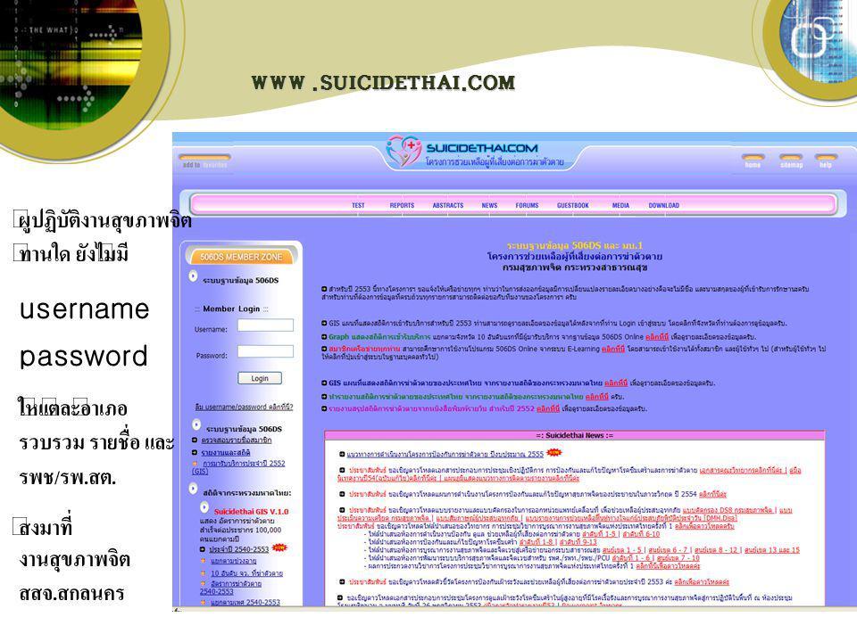 WWW.SUICIDETHAI.COM ผู้ปฏิบัติงานสุขภาพจิต ท่านใด ยังไม่มี username password ให้แต่ละอำเภอ รวบรวม รายชื่อ และ รพช / รพ. สต. ส่งมาที่ งานสุขภาพจิต สสจ.