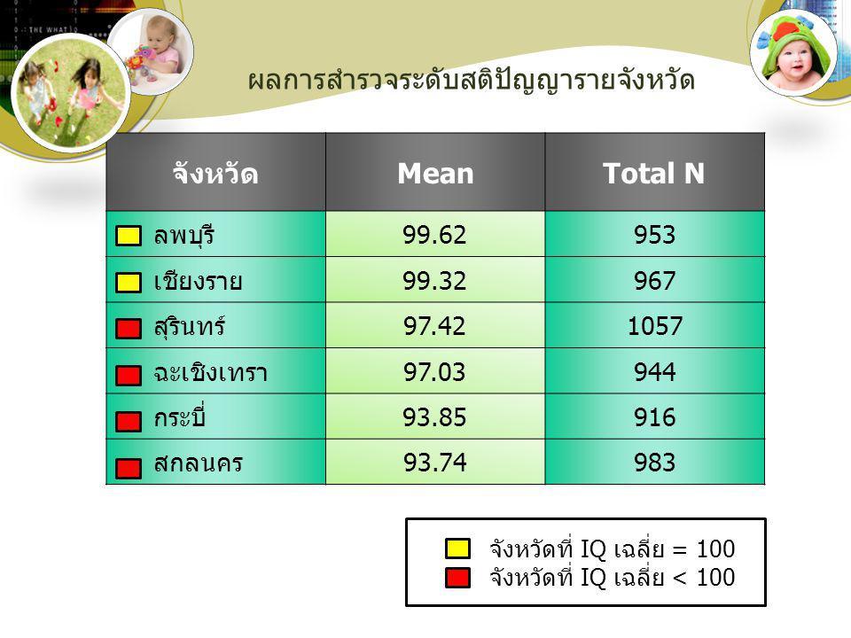 ผลการสำรวจระดับสติปัญญารายจังหวัด จังหวัดMeanTotal N ลพบุรี99.62953 เชียงราย99.32967 สุรินทร์97.421057 ฉะเชิงเทรา97.03944 กระบี่93.85916 สกลนคร93.7498