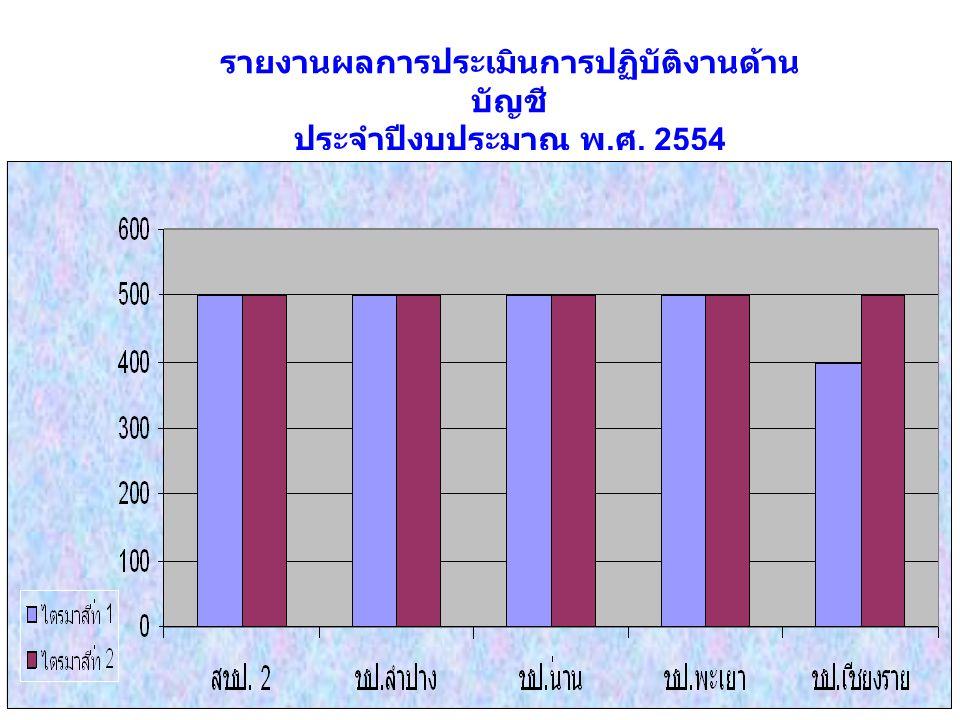 คะแนน รายงานผลการประเมินการปฏิบัติงานด้าน บัญชี ประจำปีงบประมาณ พ. ศ. 2554 หน่วยเบิกจ่ายภายใต้สังกัดสำนัก ชลประทานที่ 2