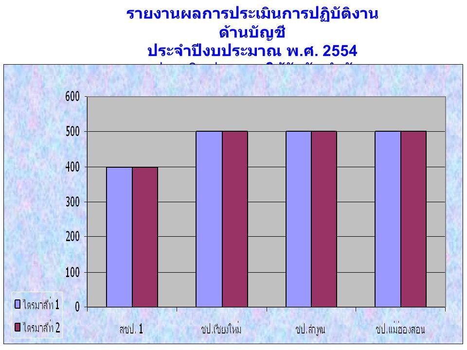 รายงานผลการประเมินการปฏิบัติงาน ด้านบัญชี ประจำปีงบประมาณ พ. ศ. 2554 หน่วยเบิกจ่ายภายใต้สังกัดสำนัก ชลประทานที่ 1 คะแนน