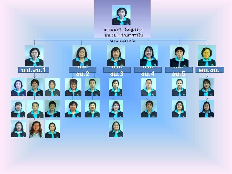 กลุ่มงานบัญชี นางสุนทรี ใหญ่สว่าง นักวิชาการเงินและบัญชี ชำนาญการ รักษาการในตำแหน่ง กชง.