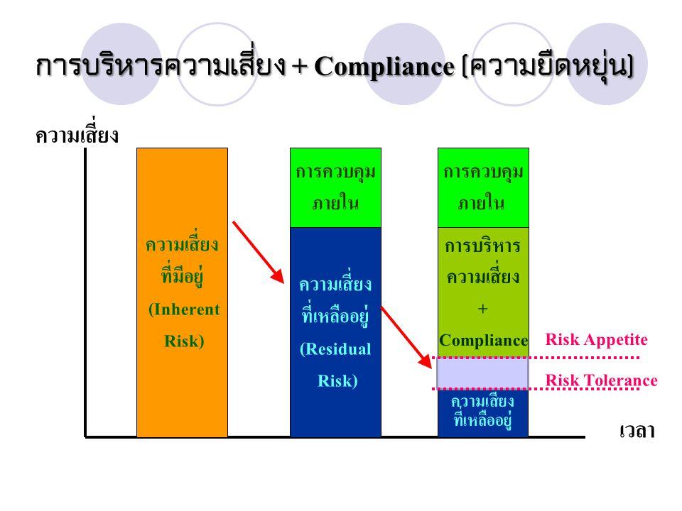 การบริหารความเสี่ยง + Compliance ( ความยืดหยุ่น ) ความเสี่ยง ที่มีอยู่ (Inherent Risk) ความเสี่ยง ที่เหลืออยู่ (Residual Risk) ความเสี่ยง ที่เหลืออยู่