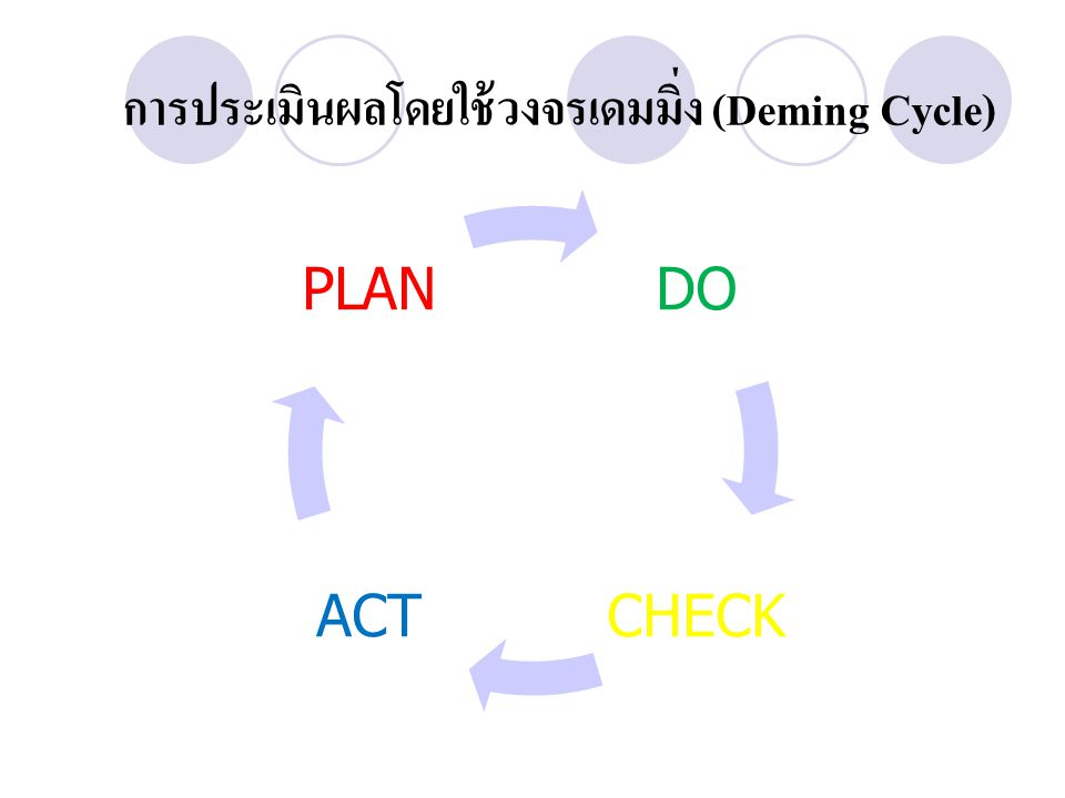 การประเมินผลโดยใช้วงจรเดมมิ่ง (Deming Cycle) DO CHECKACT PLAN
