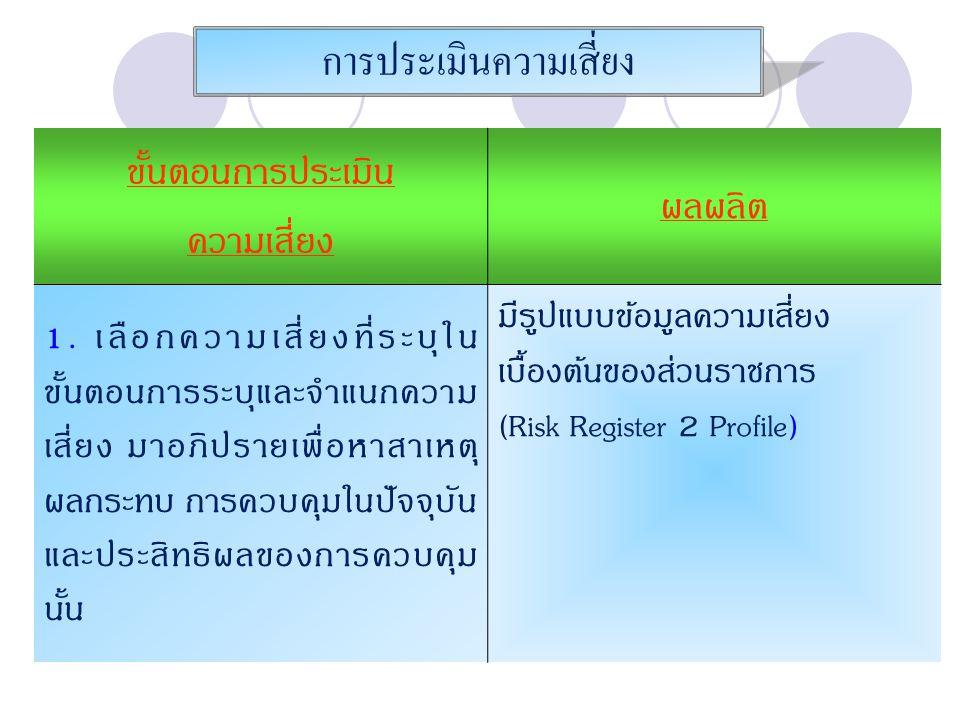 การประเมินความเสี่ยง ขั้นตอนการประเมิน ความเสี่ยง ผลผลิต 1. เลือกความเสี่ยงที่ระบุใน ขั้นตอนการระบุและจำแนกความ เสี่ยง มาอภิปรายเพื่อหาสาเหตุ ผลกระทบ