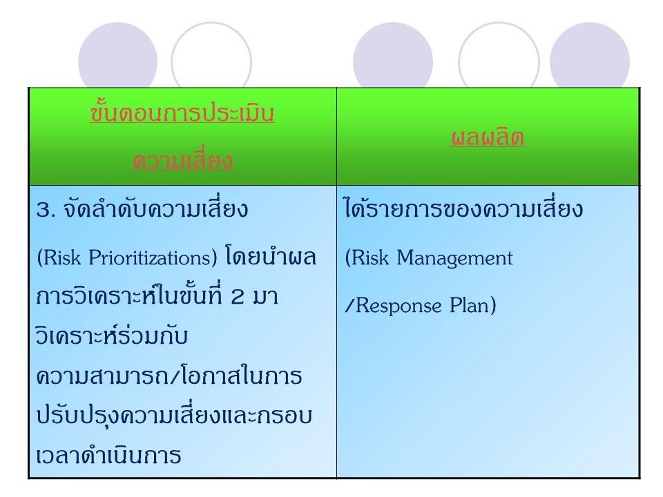 Company Logowww.themegallery.com ขั้นตอนการประเมิน ความเสี่ยง ผลผลิต 3. จัดลำดับความเสี่ยง (Risk Prioritizations) โดยนำผล การวิเคราะห์ในขั้นที่ 2 มา ว