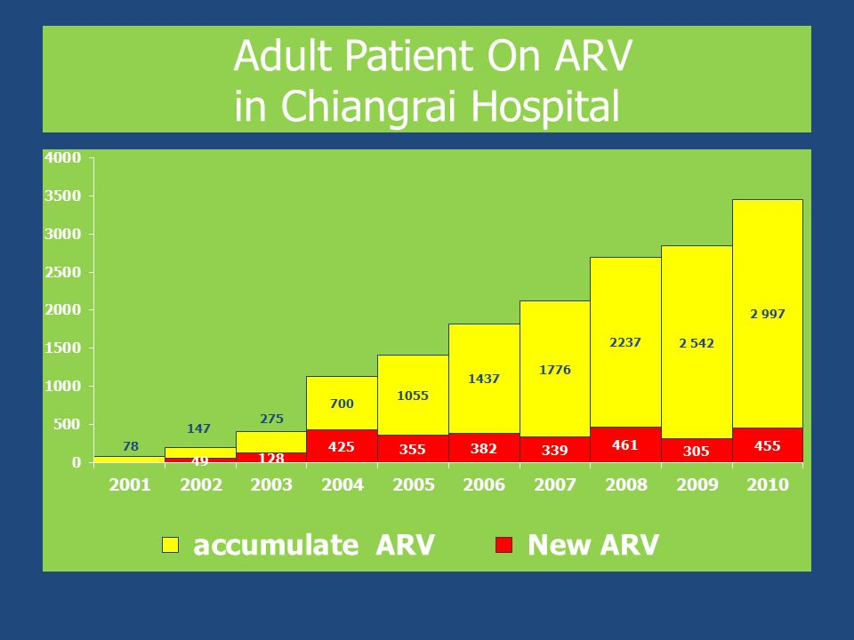 Adult Patient On ARV in Chiangrai Hospital