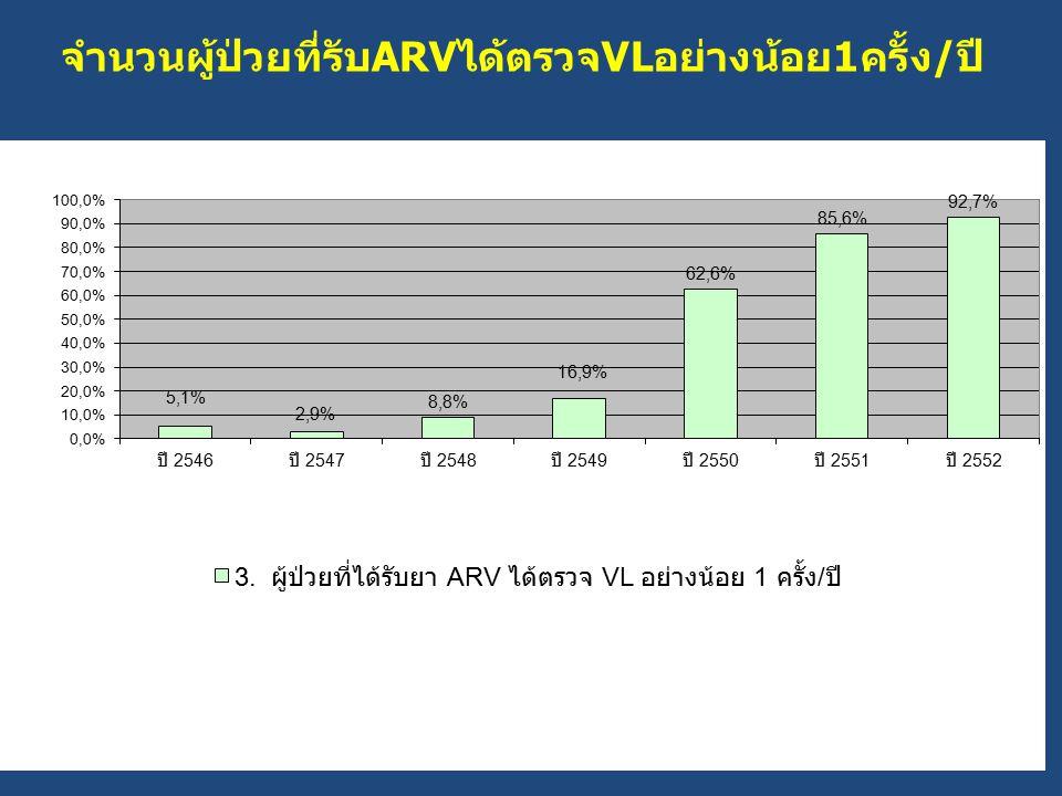 จำนวนผู้ป่วยที่รับARVได้ตรวจVLอย่างน้อย1ครั้ง/ปี