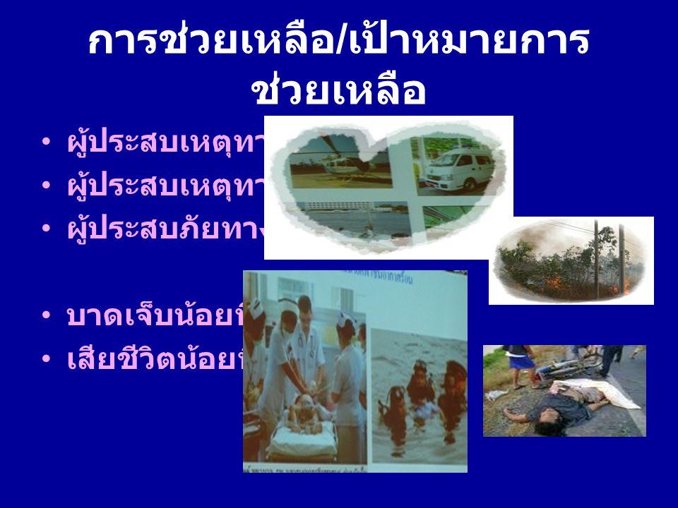 การช่วยเหลือ / เป้าหมายการ ช่วยเหลือ ผู้ประสบเหตุทางบก ผู้ประสบเหตุทางน้ำ ผู้ประสบภัยทางอากาศ บาดเจ็บน้อยที่สุด เสียชีวิตน้อยที่สุด