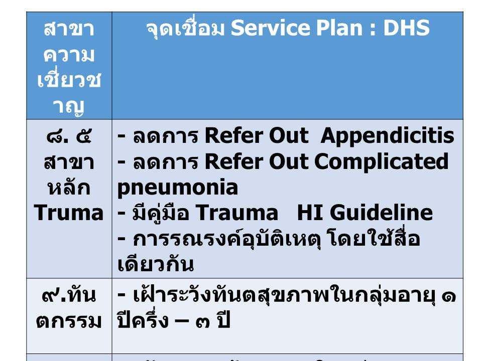 สาขา ความ เชี่ยวช าญ จุดเชื่อม Service Plan : DHS ๘.